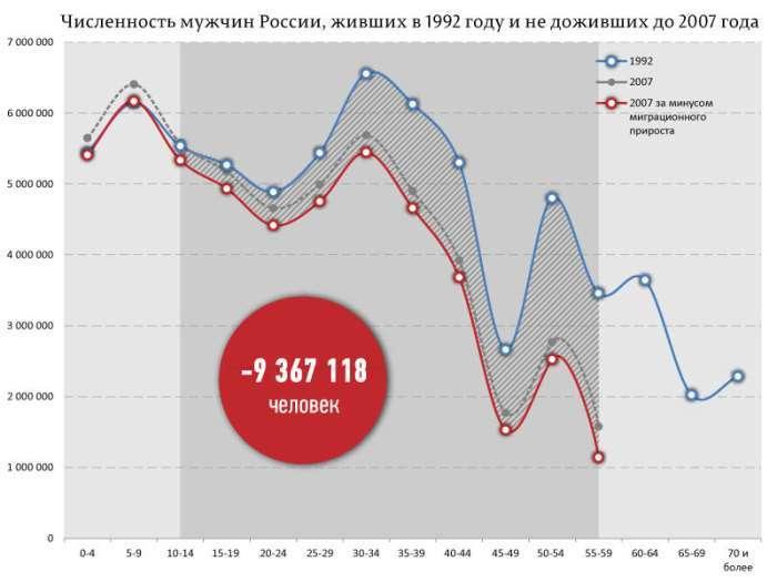 Скільки росіян не пережило 90-е (3 фото)