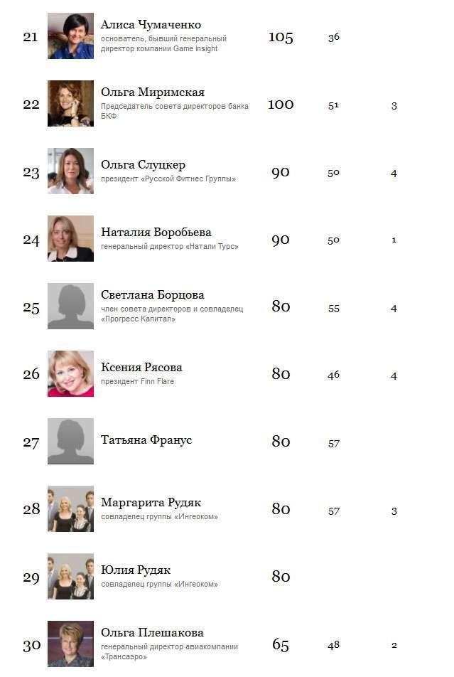 50 найбагатших жінок Росії, 2015 рік (5 скріншотів)