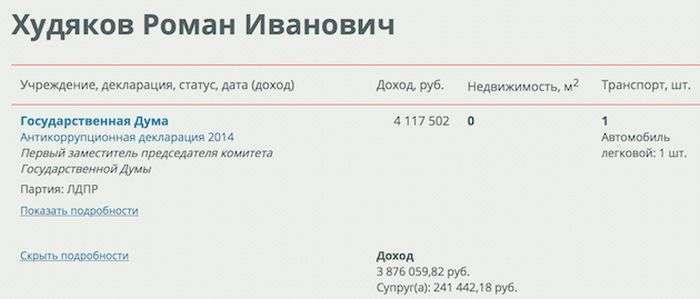 Як депутат Держдуми Роман Худяков грошей позбувся (4 фото)